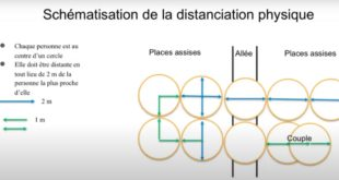 distanciation physique